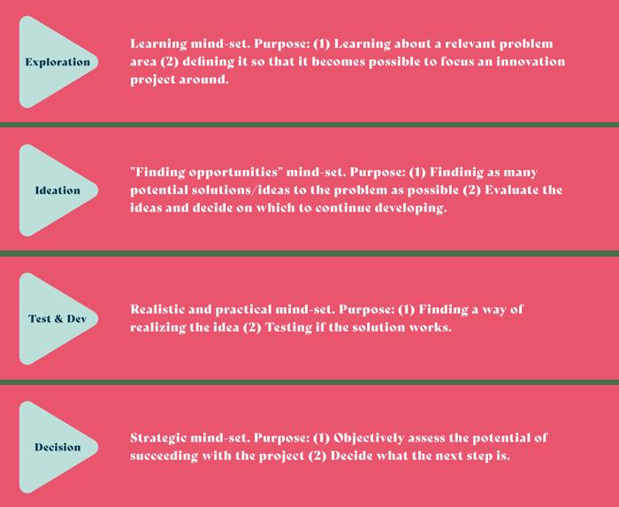 Hives-Pillar-Page-Exploration-Ideation-Testing-Development-Decision @1x