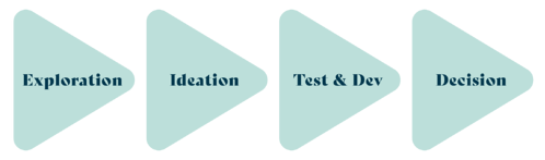 Hives-Pillar-Page-Exploration-ideation-testing-developing-decision@1x